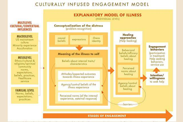 Culturally Infused Engagement Model